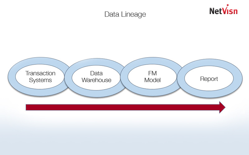 cognos data lineage in netvisn