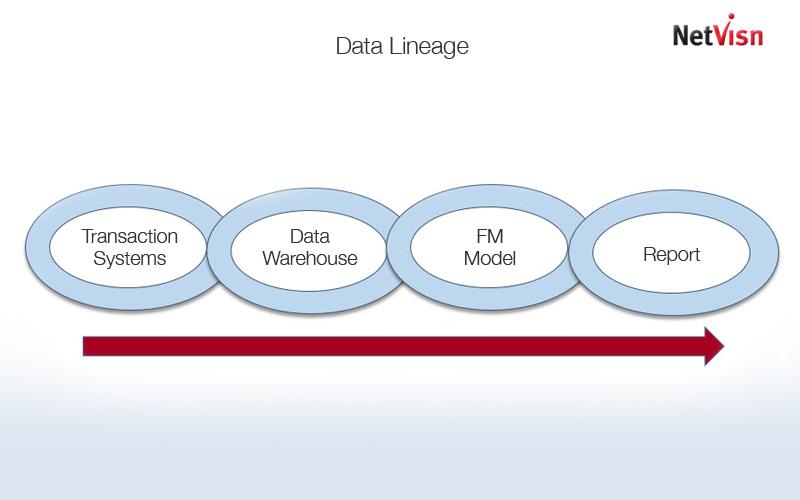 cognos data lineage in netvisn
