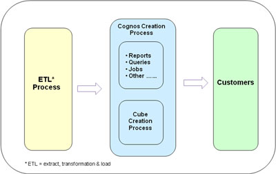flow chart showing report process overview leading to customers