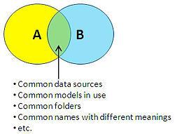 merging cognos bi environments