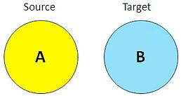 separate cognos environments