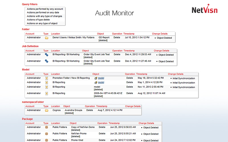 audit monitor for cognos