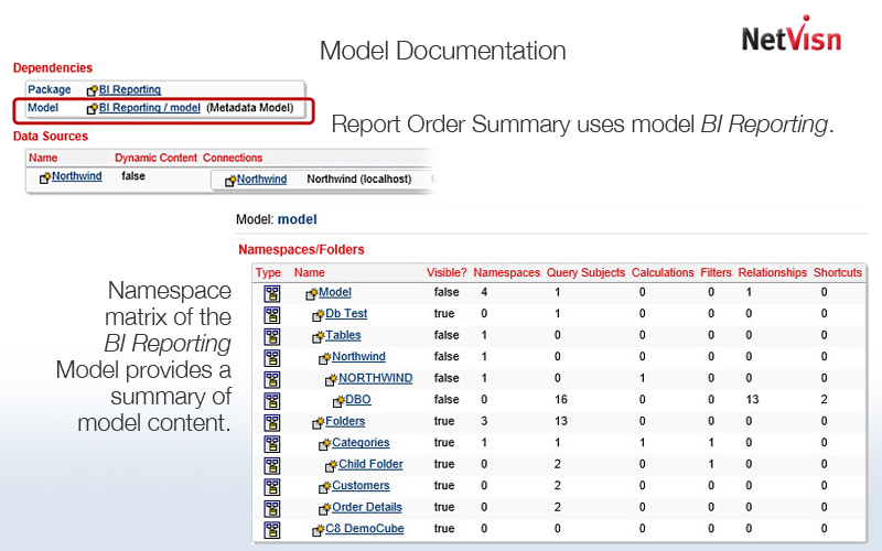 model documentation