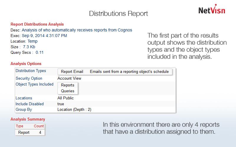cognos report distributions