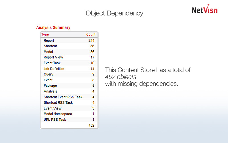 object dependency in cognos