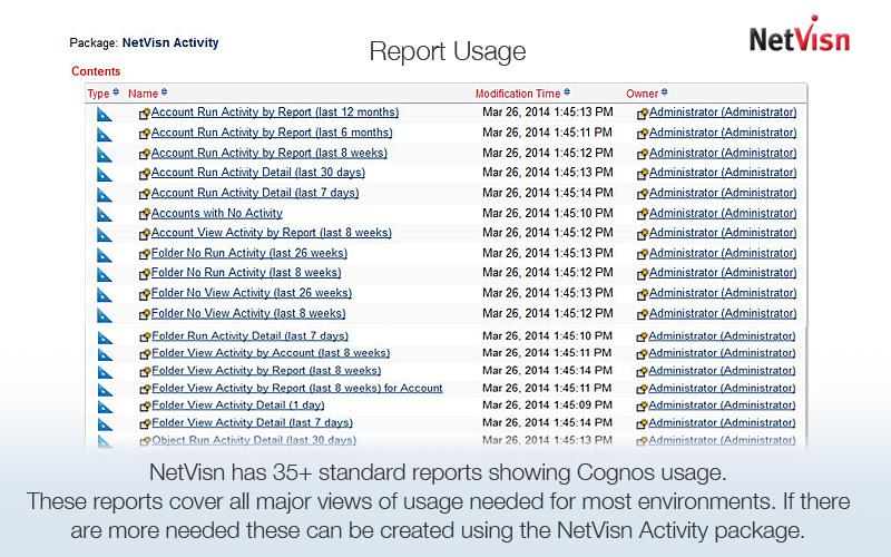 cognos report usage