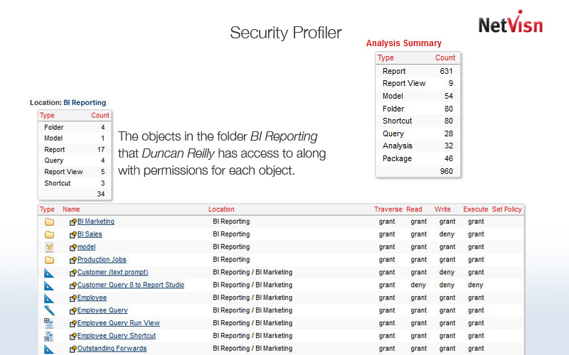 security profiler