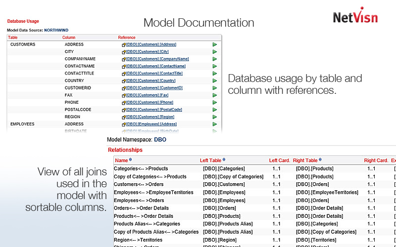 cognos model documentation
