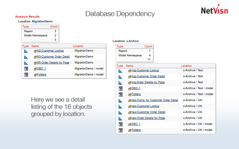 cognos object grouped by location