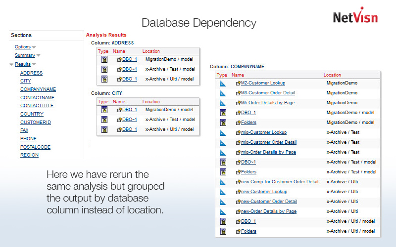 cognos analysis by database column