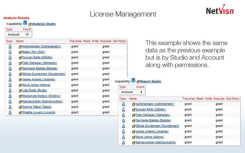 cognos Licenses by Studio & Account
