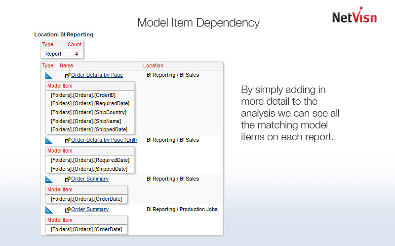 model item dependency in cognos