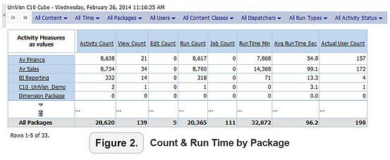 count and run time by package