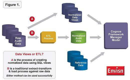 data views or ETL?