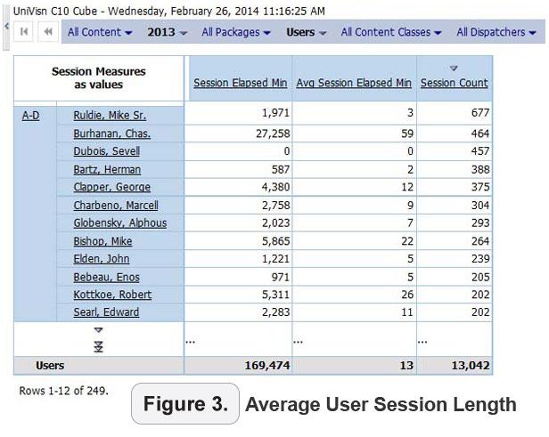 average user session length
