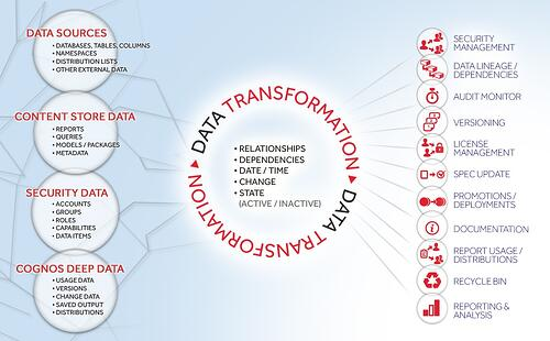 cognos data transformation