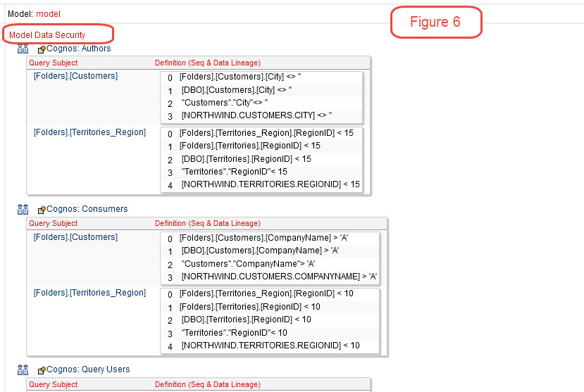 cognos fm model data security