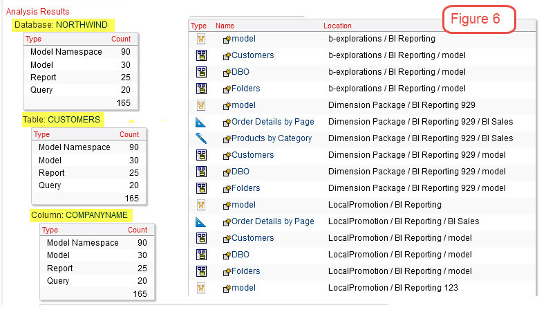 cognos database objects results