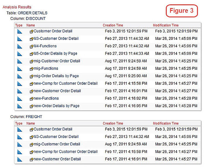 cognos analysis results of objects from data source