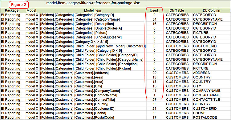 cognos model item usage