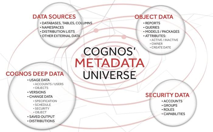 cognos metada universe