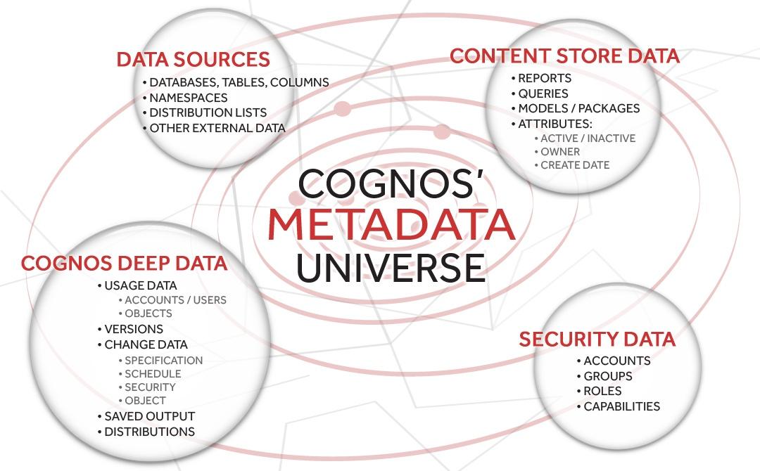 Cognos Metadata Universe
