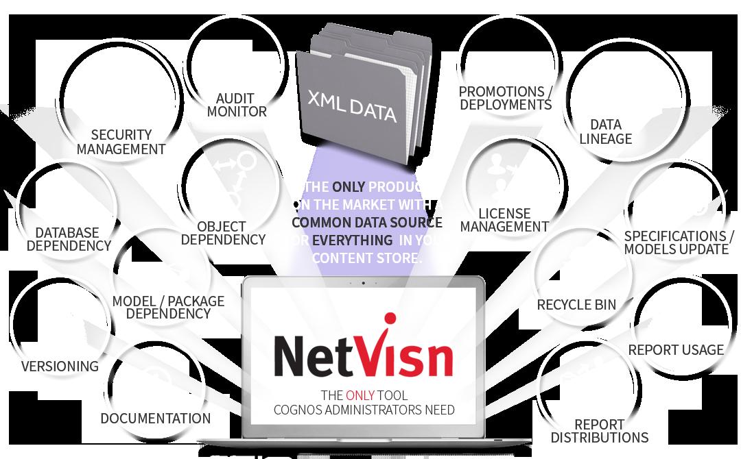 multiple cognos tools featured in netvisn