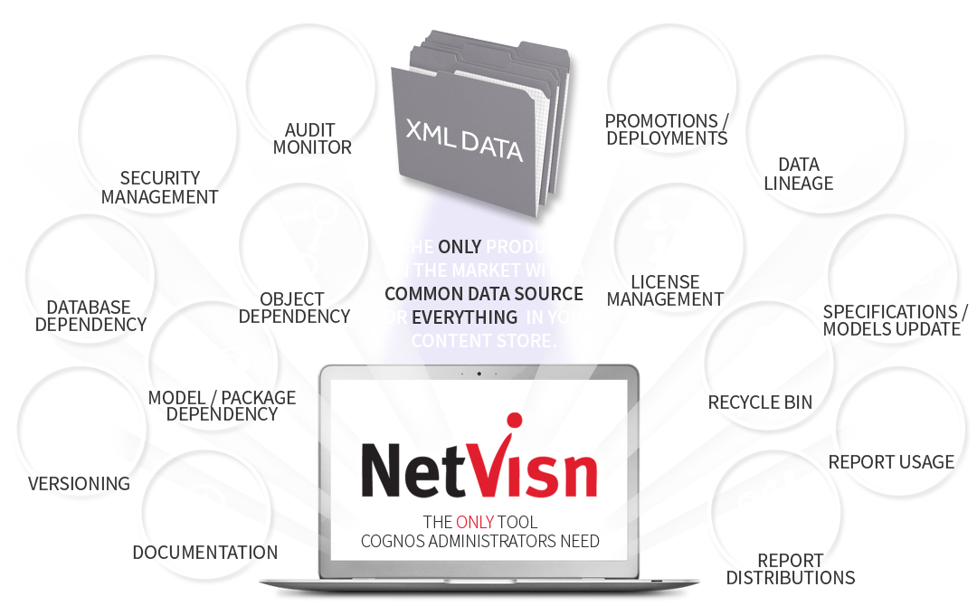 multiple cognos tools featured in netvisn