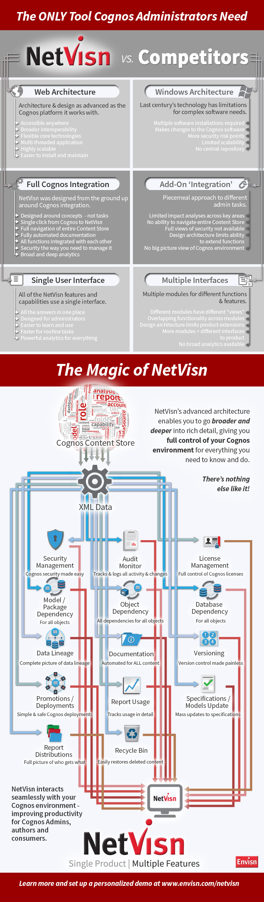 Compare Netvisn, the only tool cognos administartors need