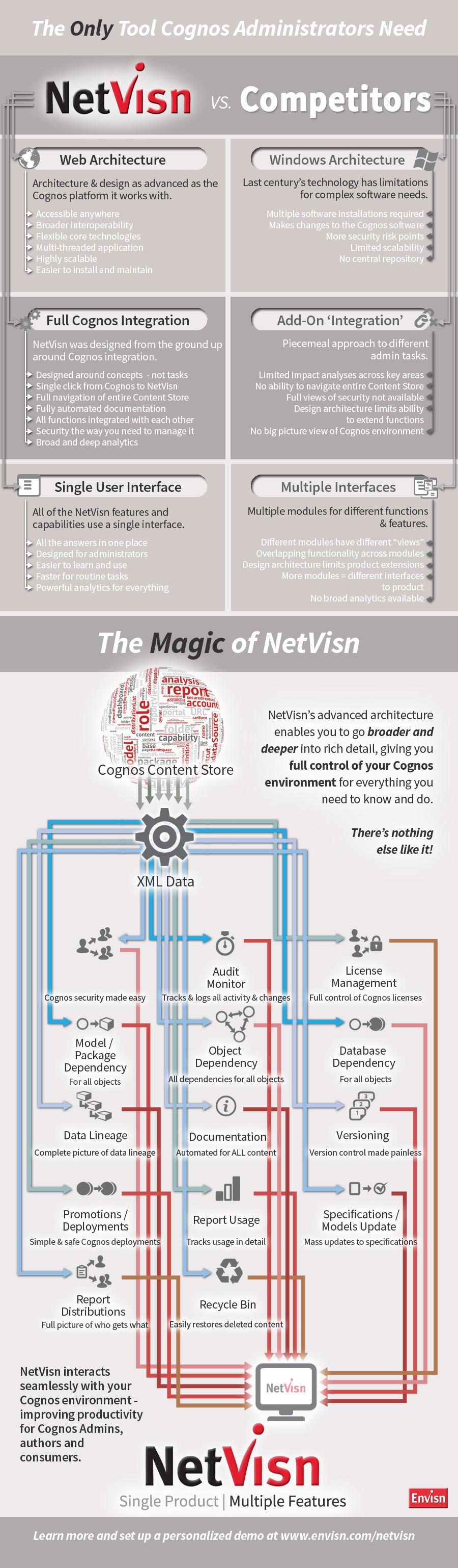 Compare Netvisn, the only tool cognos administrators need