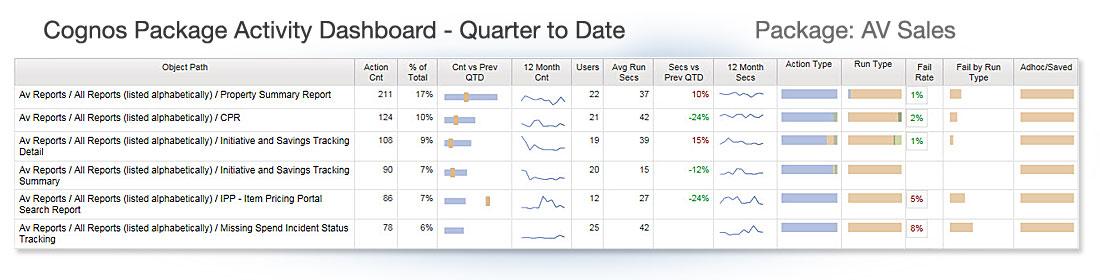 cognos audit data dashboard - package detail