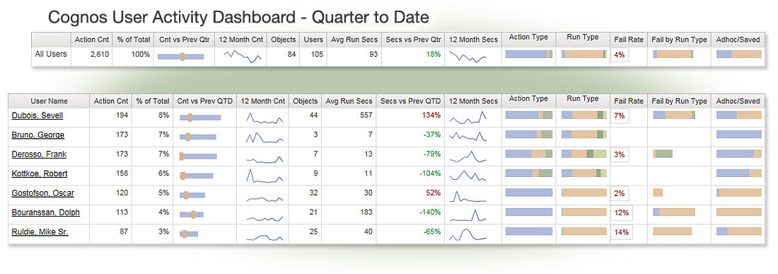 cognos audit data dashboard - user