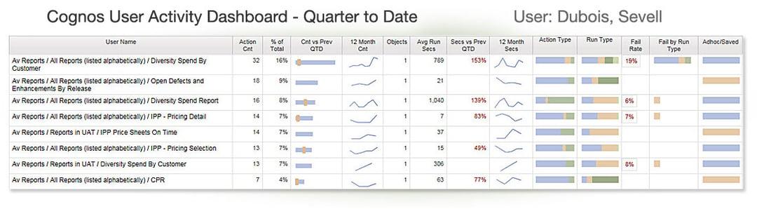 cognos audit data dashboard - user detail