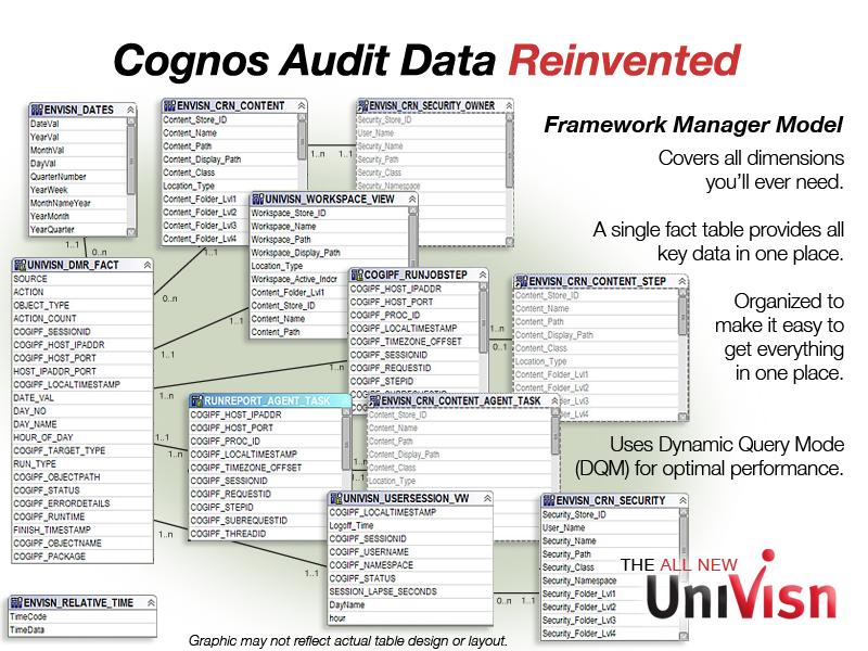 cognos audit data fm model in univisn
