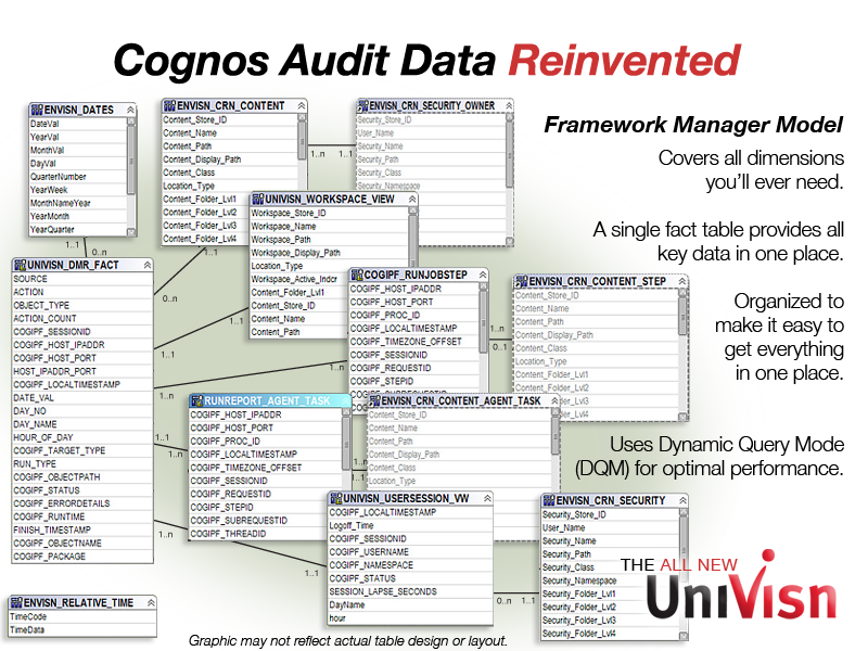 cognos audit data fm model in univisn
