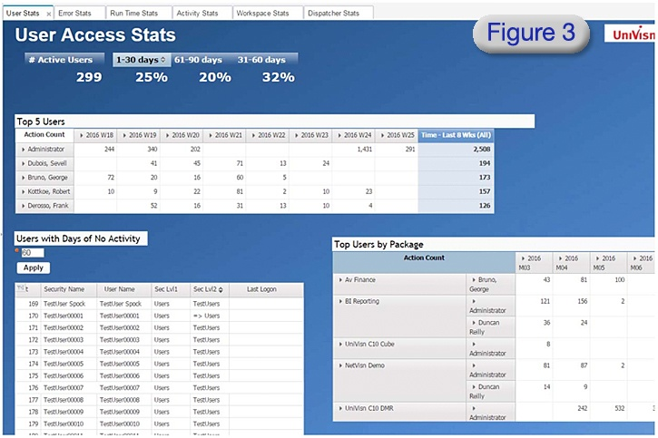 cognos data user access stats