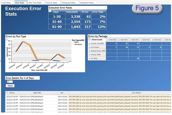 cognos data execution error stats