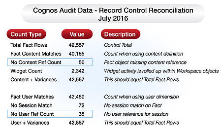 audit data record control