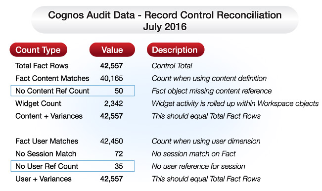 cognos audit data record control reconciliation