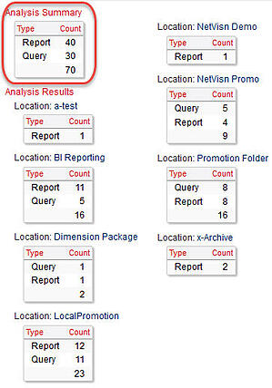 content store analysis summary