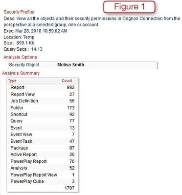 cognos security profiler
