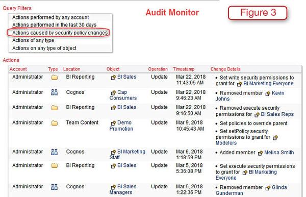 cognos audit monitor