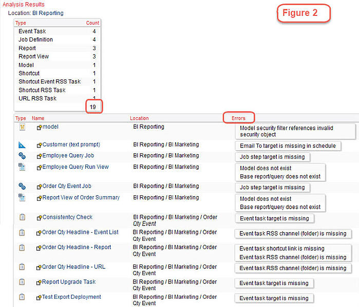 object dependency analysis cognos