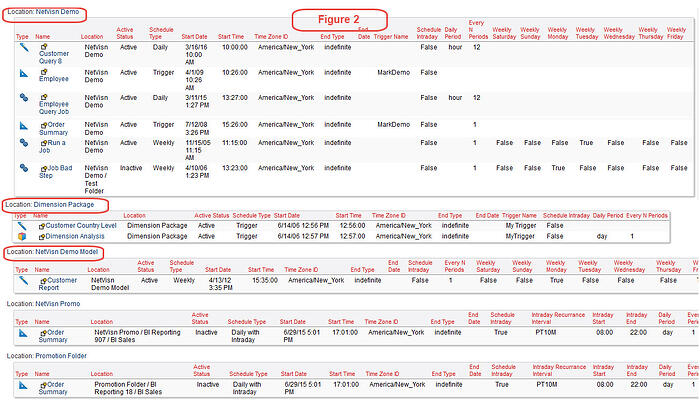 cognos scheduled reports regrouped
