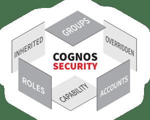 cognos security dimensions