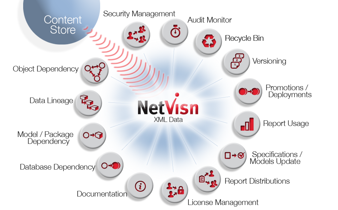 netvisn integrated features