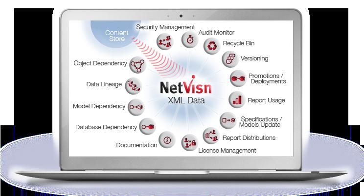 cognos security managed with netvisn
